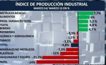 Cayó la industria un 6 por ciento: cada vez más fábricas con máquinas ociosas