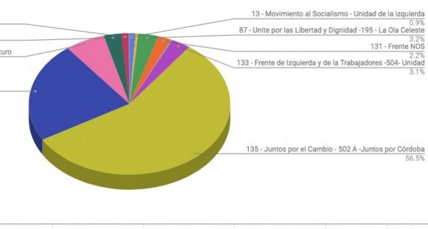 Elecciones Paso. Abrumadora repuesta del electorado de Villa Allende
