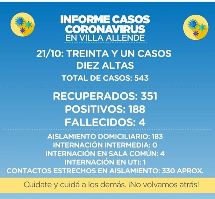 Córdoba: Casi 1.000 muertos por coronavirus durante la pandemia. Villa Allende más de 500 infectados detectados desde el inicio