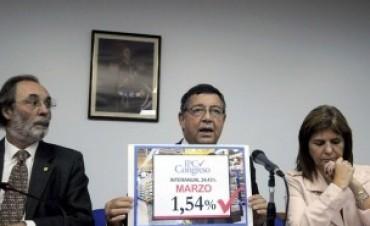 En marzo, la inflación Congreso fue 1,54%.. Y el congelamiento?